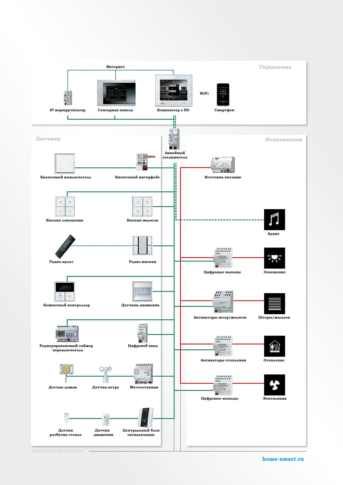 Схема сети KNX